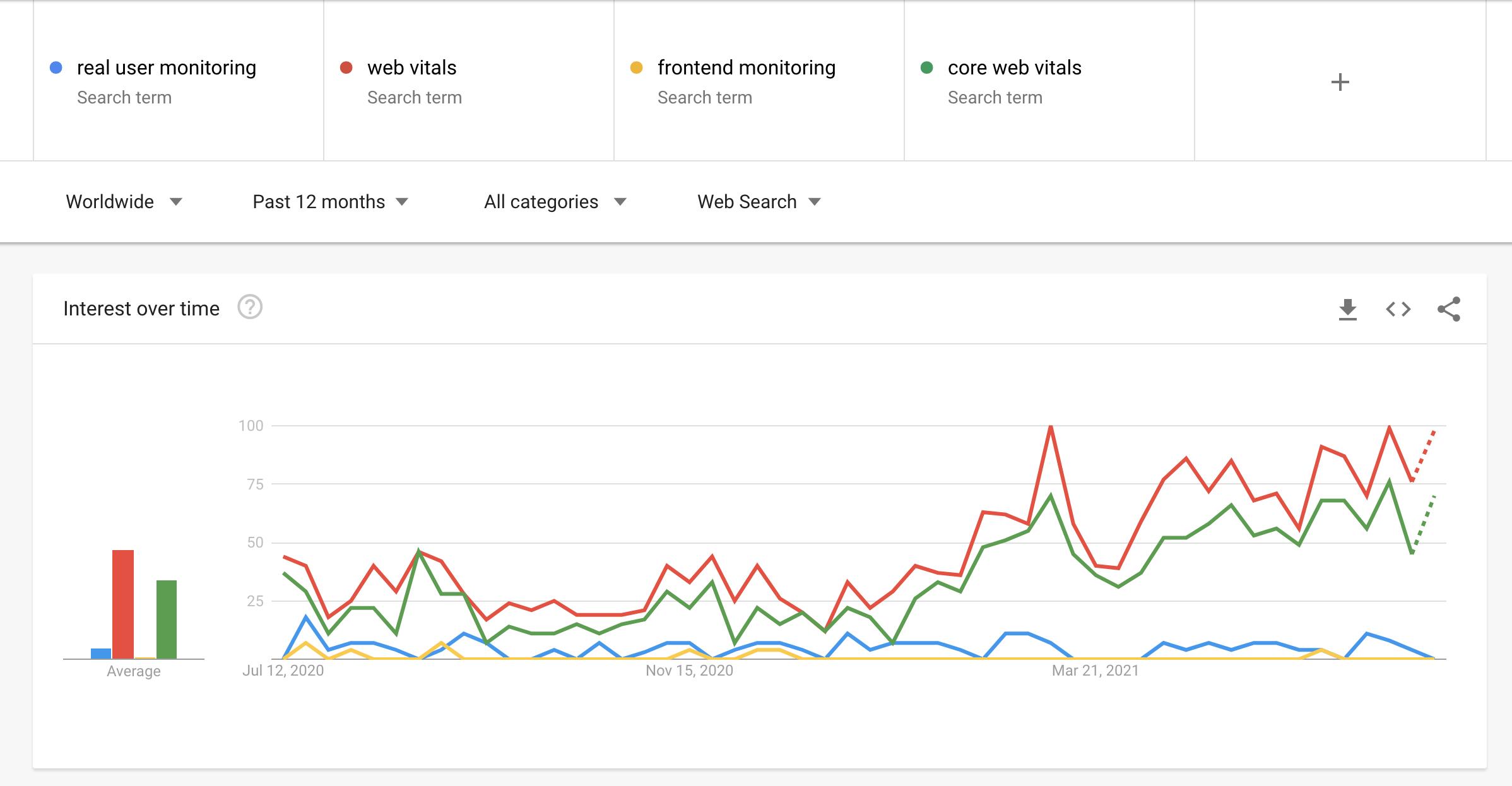 Google Trends results for Juli 2021