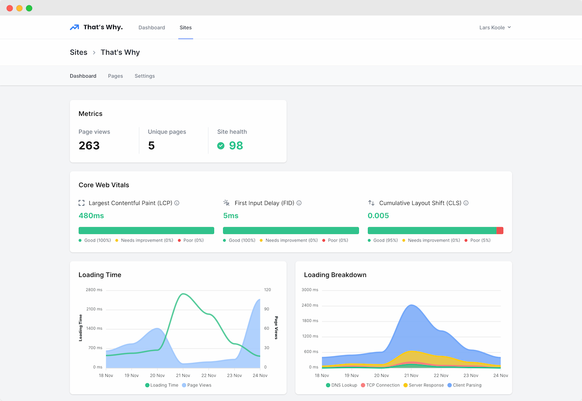 Dashboard from That's Why Real User Monitoring